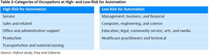 The Impact of Automation on Employment - Part I