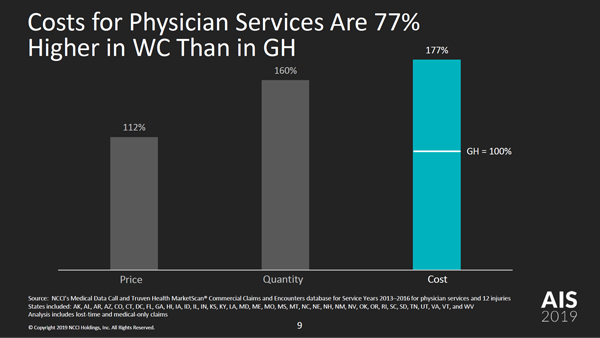 Work Comp vs  Group Health—The Price We Pay