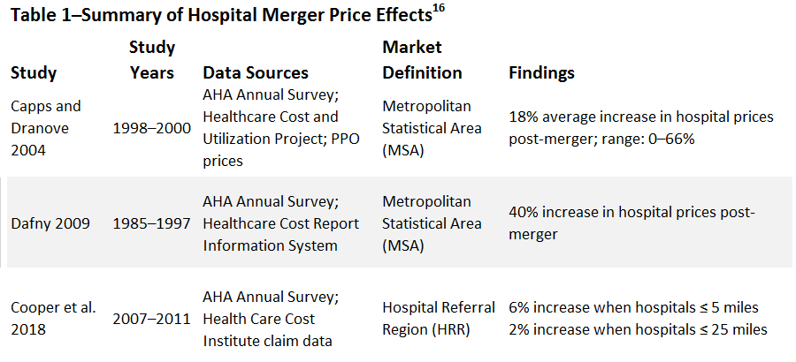 The Impact of Hospital Consolidation on Medical Costs