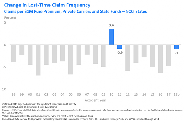 Change in Lost-Time Claim Frequency