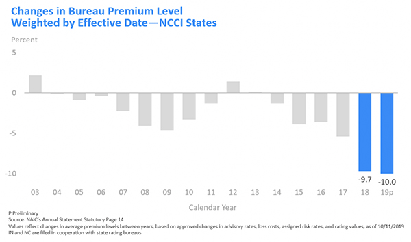 Changes in Bureau Premium Level Weighted by Effective Date - NCCI States