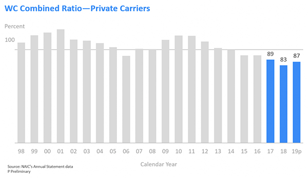 WC Combined Ratio - Private Carriers